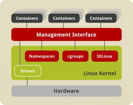 Namespaces và Cgroups trên Linux