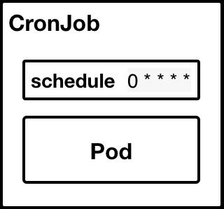 CronJob trong Kubernetes