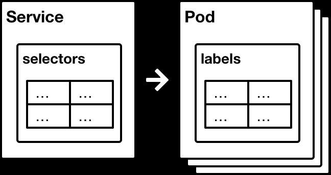 Ví dụ về Label và Selector trong Kubernetes