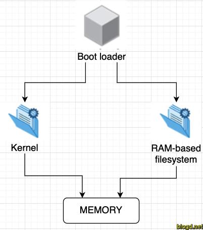 Quá trình khởi động hệ điều hành Linux |  /blogd